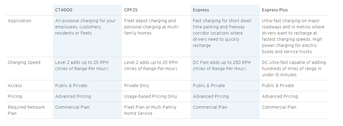 ChargePoint Product Chart.PNG
