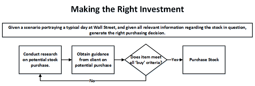 Figure 2 Decide to Buy Stock.png
