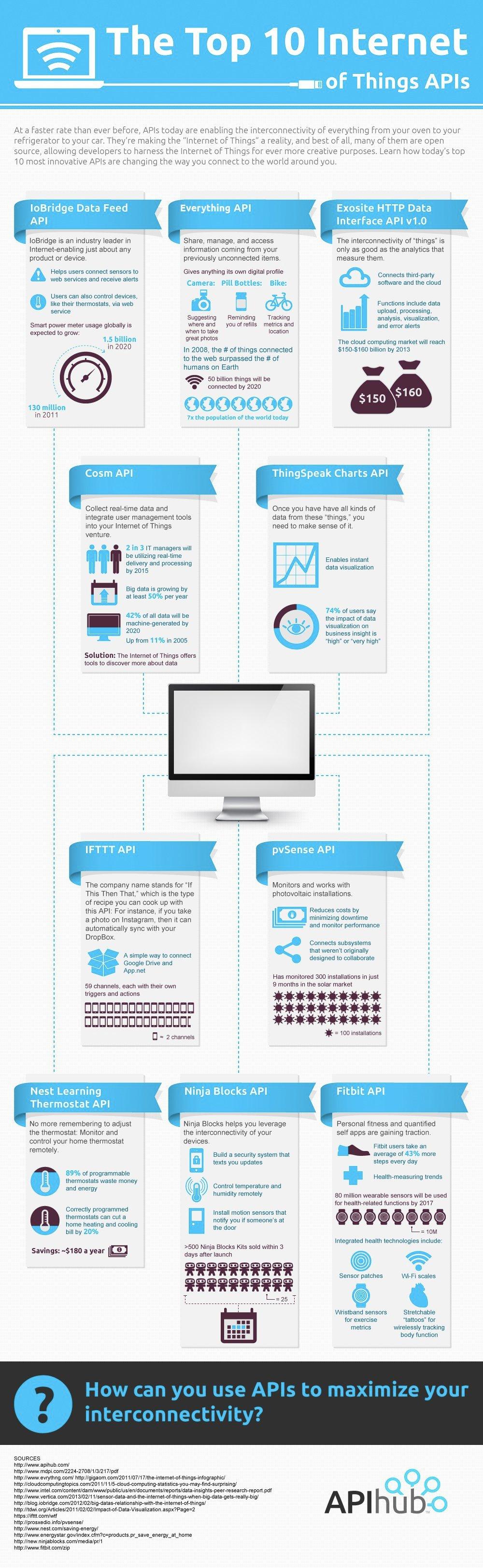 infographic-api_internet_of_things.jpg