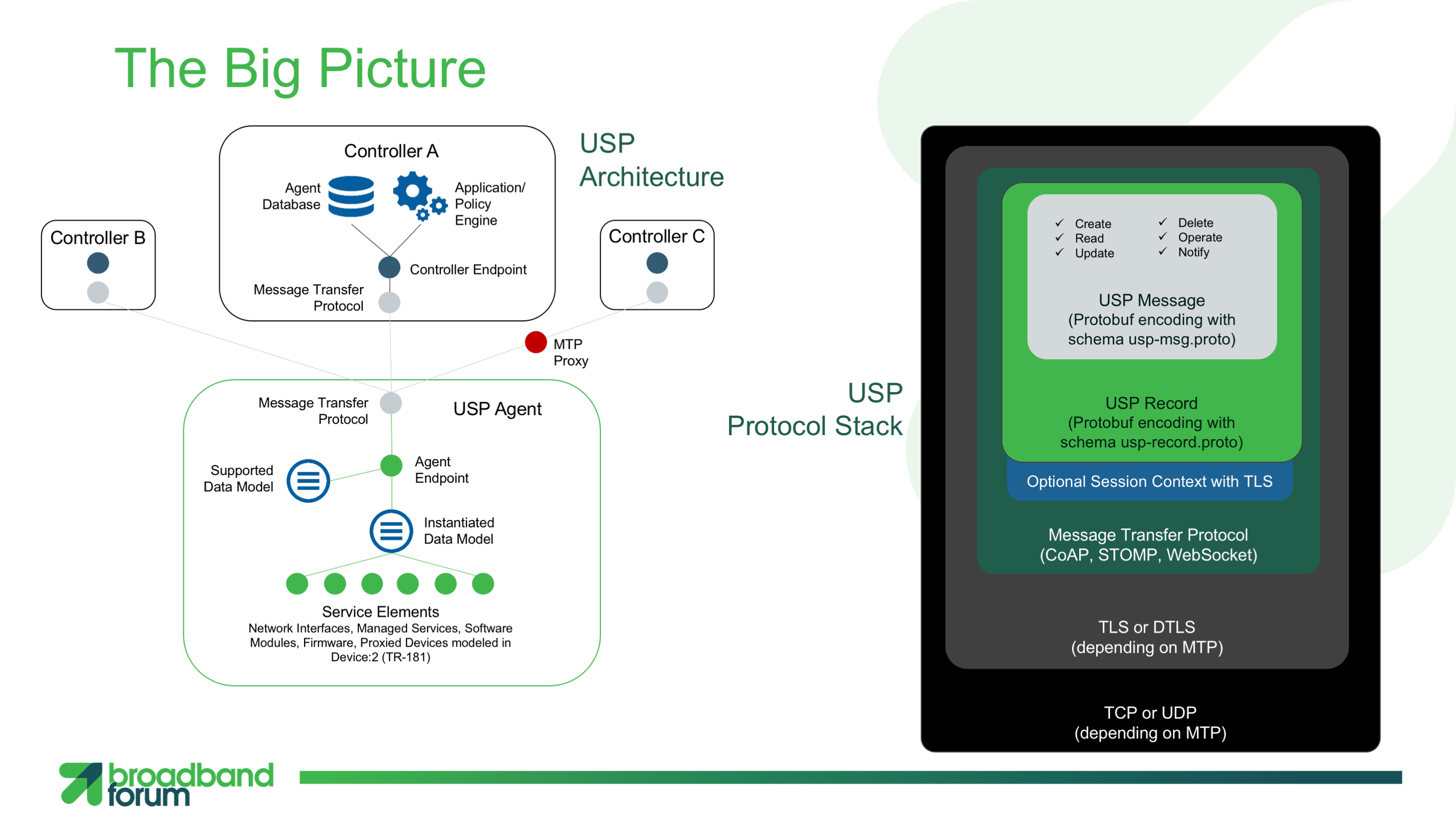 USP-overview-slides-BBF-members-Slide7-1600p.png
