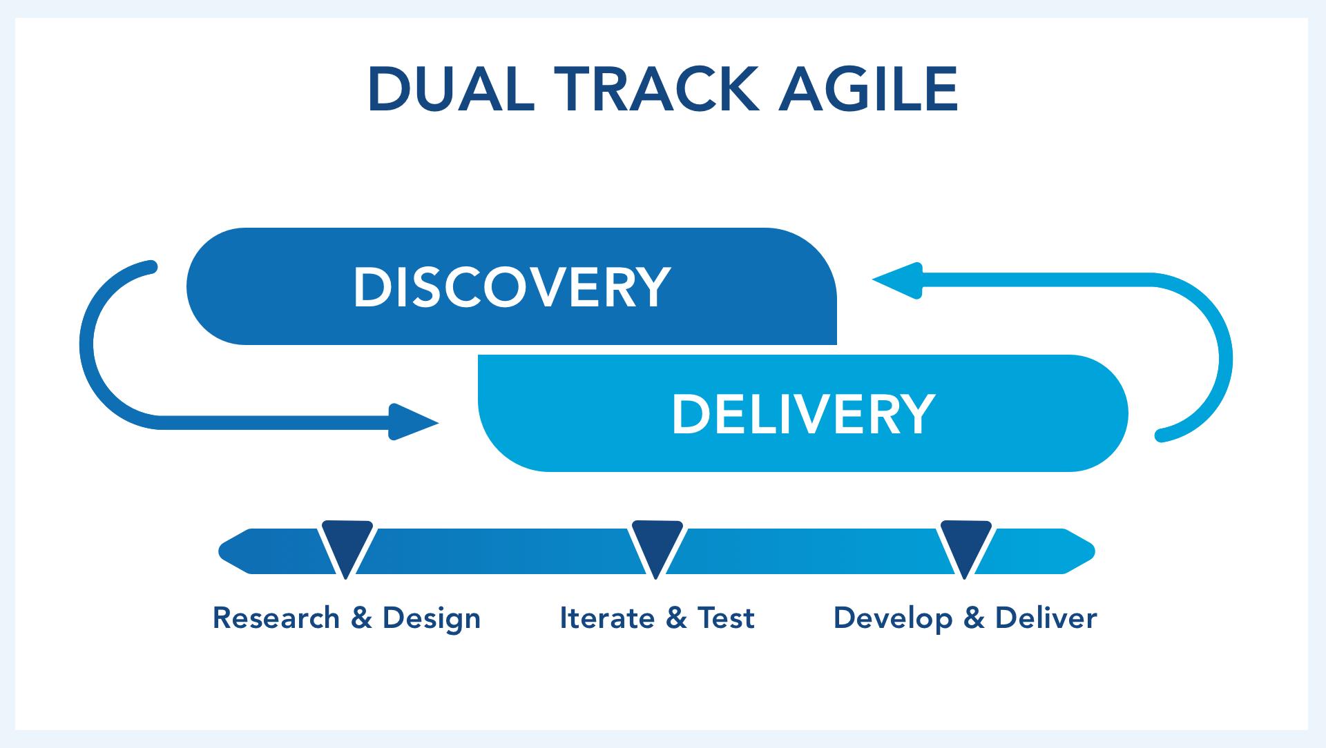 Dual Track Agile (1).jpg