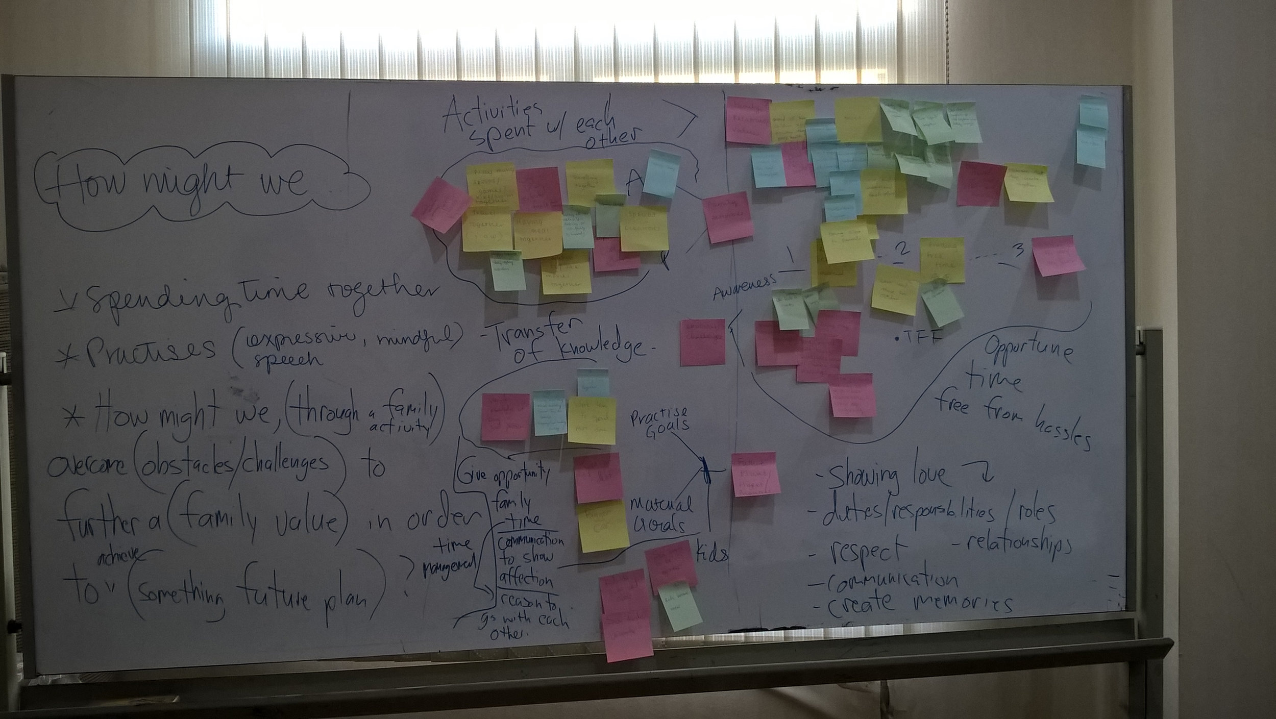 The ideation process: Many ideas were identified on Post It notes and the white board