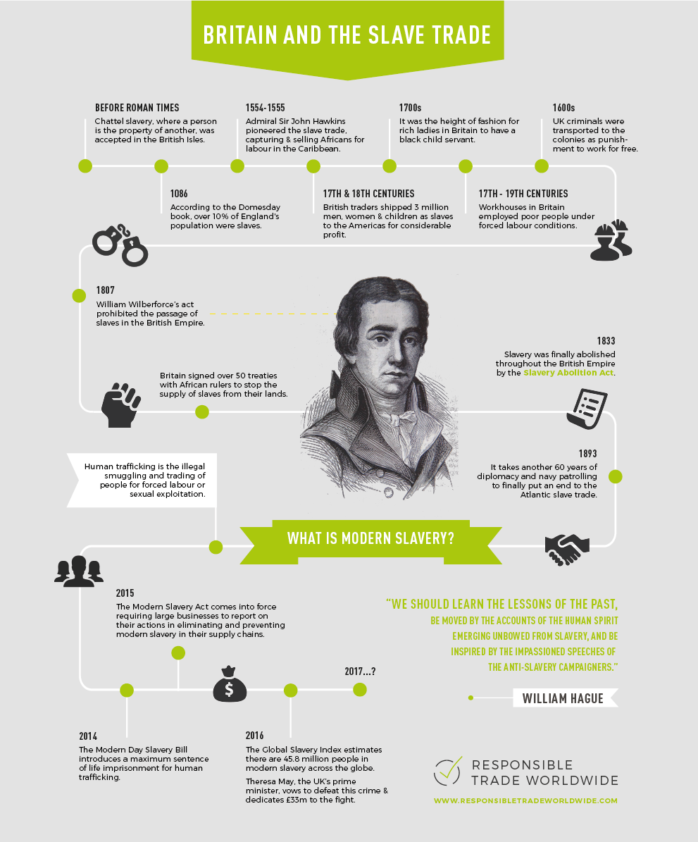 RTW 2016 Slavery Infographic final.png