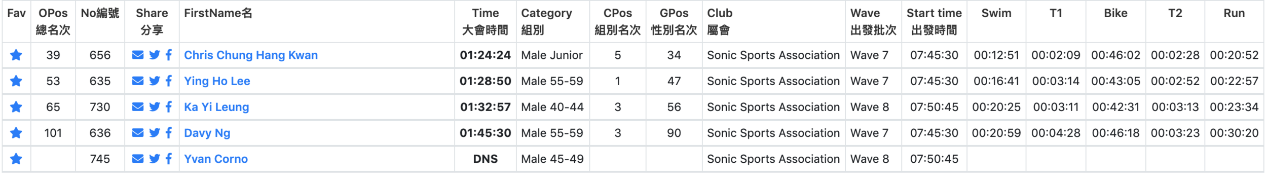 Sprint Distance Result