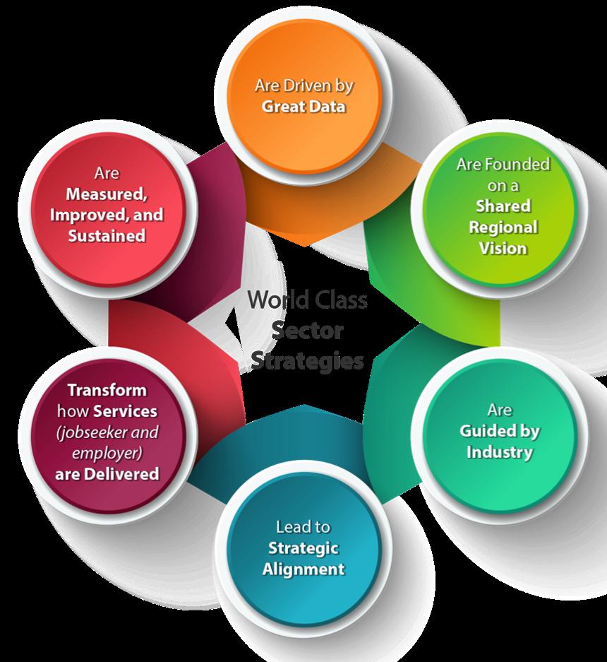 industrymethodology
