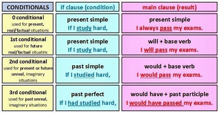 Los 4 Condicionales En Ingles Reglas Y Ejemplos Dynamic English Clases Particulares De Inglés