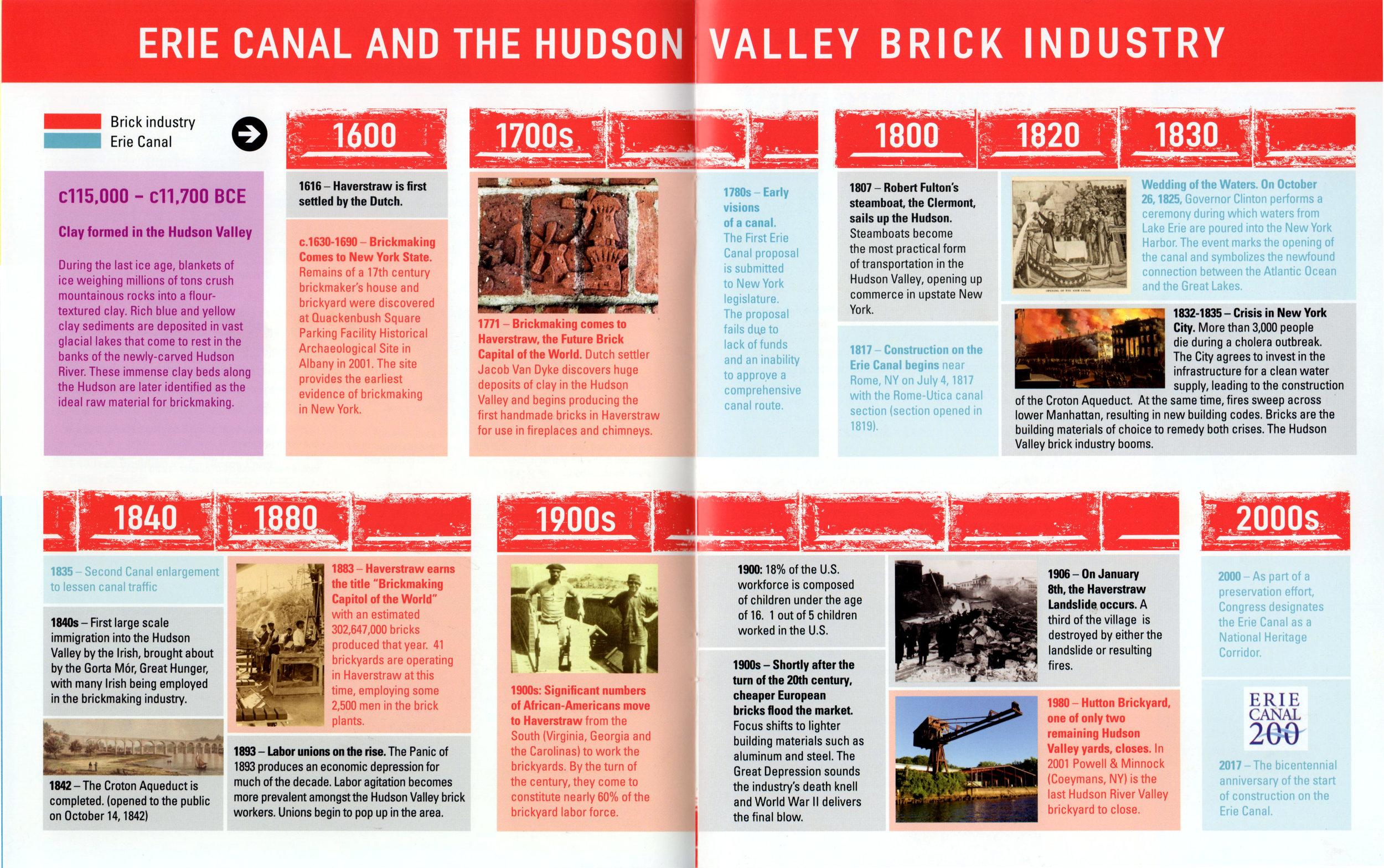 """Brick by Brick"" timeline"