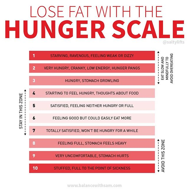 🥞Struggle with knowing when to stop eating? Most of us only know TWO extremes of eating: STARVING or STUFFED. ⠀ 💡Very rarely do we actually slow down to mindfully eat our food, be aware of our hunger levels, our body and its cues. ⠀ 📊Have you seen the hunger scale before? If not, here it is! It's a great way to think about your physical sensation and mood as it pertains to hunger. Being more aware of hunger can help you: ⠀ 🔺manage portion sizes 🔺control emotional eating 🔺understand when to stop eating 🔺recognize your personal hunger cues ⠀ 🧠In order to lose weight, being mindful and eating slowly is needed to tune in and recognize the signs of fullness. ⠀ 🍴You should practice trying to eliminate hunger, NOT chase fullness. I made the mistake of chasing fullness for the first part of my dieting life and when I made the switch, I noticed a big change in my body. ⠀ 💃🏼In other words, on the chart, the goal should be numbers 5-6. Ideally, you should feel as though you could workout an hour later without discomfort. ⠀ ❌Zones 1-3: Try to stay out of these zones to avoid binging, overeating, or becoming ravenous or lightheaded. ✅Zones 4-7: The sweet spot of fullness. Zone 5-6 is where you want to be after a meal. Like you could eat more but feel good 🤗 ❌Zones 8-10: Try to avoid this zone! This is what you may typically feel like after Thanksgiving 🍗 ⠀ Be sure to bookmark this and tag a friend below who would benefit from this chart!✌🏼 m ⠀ #fitfood #dietfood #dieting #dietplan #hunger #foodmatters #knowyourfood #nutritioncoach #onlinetrainer #mindfuleating #hungry #foodcoma #eatinghealthy #healthyhabits #healthmatters #consistencyiskey #eatforabs #eatforhealth #foodasmedicine #eatmindfully #fitfoodie #eatingforhealth #weightlossfood #nutritiontips #healthyeatinghabits #eatwelllivewell #fatlossjourney #fatlosstips #weightwatchers