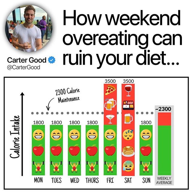 "I'm in a fat loss phase & off to a wedding this weekend! Am I nervous/anxious about eating socially? No. But if you had asked me a years ago (actually 6 months ago), I would've been freaking out & trying to starve myself before the wedding so I could ""save"" my calories 😔 ⠀ Weekend splurging/overeating is one of, if not the biggest struggle facing folks looking to lose weight & stay lean. thanks to @cartergood for this! ⠀ Being that it's officially the weekend, I feel like this'll be useful to a few people 😉... ⠀ Do you struggle with weekend overeating? ⠀ You do everything right Monday morning through Friday afternoon with tracking 📝, exercising 🏋️‍♀️, & staying consistent 🔄... ⠀ But(t🍑) you always end up blowing it Friday & Saturday night (or day!)? 🍻😧🍕 ⠀ Many-a-folk don't realize how easily a weekend of mindlessly drinking 🍺 🤤 and overeating 😋 🍣 can negatively affect their weight loss progress. ⠀ Let's say a person who maintains their weight on 2300 calories sets a 500-calorie daily deficit to lose weight. They could be on point the entire week but then completely offset their hard work with just one and a half days of splurging! ⠀ Now, I'm NOT saying you can't, shan't, or shouldn't have fun on the weekend. ⠀ Just remember —  having too much ""mindless fun"" every single weekend can quickly undo the hard work you're putting in Monday-Friday. ⠀ Know someone who needs to see this?  Tag 'em below! ⤵️ — ⠀  #weightloss #weightlossmotivation #weightlossjourney #weightlossstruggle #weightlosssuccess #weightlosssupport #diet #dieting #diettips #weightlosstips #fitness #fitspo #weightlosscoach #overeating #dietcoach #weightlosscoach #fatlosscoach #fatloss #losingfat #losingweight #fitnesslifestyle #fitlife #eatrealfood #bingeeating #caloriecounting #caloriedeficit #flexibledieting #stayontrack #consistencyiskey"