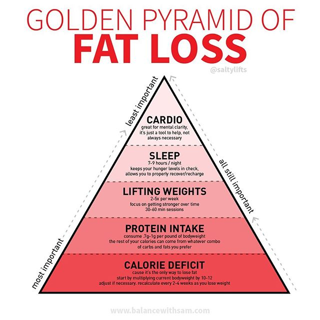 "Today we have my infamous golden (red) pyramid of fat loss! 🌟 Have you been spinning your wheels trying to lose fat? ⠀ 🤯For so long, I focused on the wrong thing. I wasn't tuned into my diet, I was doing boatloads of cardio, not lifting weights, drinking skinny teas & taking fat burners. If it said ""lose weight fast"", I probably tried it! ⠀ 🖐🏼Fast forward five years... and lots of mistakes later, I created this little pyramid for you guys so you know what to focus on when you are trying to tone up and lose fat. ⠀ ⚠️Here's the golden pyramid of fat loss for you guys!  1️⃣Calorie Deficit: Eating less calories than your body needs is the only way to lose fat! 2️⃣Eat Enough Protein: to maintain muscle mass, to recover from workouts, to keep you full & satiated when you're dieting & so you get toned aka you don't turn ""skinny fat"" 3️⃣Lift Weights: 2-5x a week! (usually 3-4 is a sweet spot for most people) don't be afraid to go heavy, it WON'T make you bulky unless you eat too many calories 4️⃣Sleep: 7-9 hours a night to recover, rest and keep your hunger levels in check. when you don't sleep enough, your body will be hungrier. so get those Zzzs! 5️⃣Cardio, Movement, and 10k steps/day. Finding active hobbies you enjoy will keep you consistent and make it a lot more fun. ⠀ ☝🏼Find what works for you, your lifestyle, habits, and preferences. Focus on the BIG stuff and don't let the little things distract you from the big picture. ⠀ Hope you have a kickass Thursday! 💪🏼🤙🏼 ⠀ Tag a friend who needs to see this and bookmark it for later !! 💙 ⠀ #liftingweights #exercisedaily #movemore #10000steps #caloriedeficit #caloriecounting #losefat #losingweight #weightloss #weightlosssupport #weightlosssupport #healthylifestyle #healthiswealth #protein #liftweights #strengthtraining #cardio #cardioworkout #hiit #hiitworkout #dietplan #dieting #fitover40 #fitmoms #fitnesstips #activeliving #strongmom #fatlossjourney #fattofit"