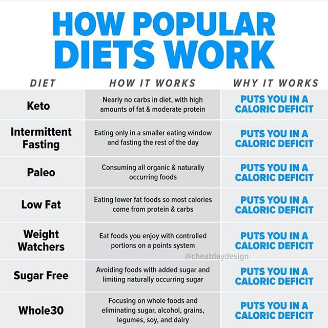 "what's the secret to fat loss? with so many different ""diets"" ... how do you know which one actually works?! ⁣⠀ Here's the dealio: they all CAN work. And they all work for the same singular reason: a caloric deficit & the ability to stick with it. ⁣⠀ I really want to drive this point home.. To lose weight, you need to be in a caloric deficit.. let's put it on the mega loud speaker 🎙a 👏🏼calorie👏🏼freakin👏🏼deficit. ⁣⠀ People claim that they began eating keto & have lost weight without being in a caloric deficit. False. Maybe they didn't realize they were in a deficit, but THEY WERE. ⁣⠀ You literally cannot lose weight if you are not burning more calories than you consume. Sorry, bro, it's science ✌🏼 ⁣⠀ At the end of the day, for ANY of these diets to work, they have to put you into a caloric deficit. Plain & simple. ⁣⠀ 💸The best diet is the one that keeps you in a calorie deficit and you can be consistent with. And usually, it won't even be ""labeled"" - it'll just be you eating when you're hungry, stopping when you're full & eating 80-85% whole foods and 15-20% fun foods! ⁣⠀ 🥯If cutting carbs sounds miserable, keto is not for you. 🍳If you love breakfast & wake up hungry, IF may not be for you. 🥑If you love avocado, PB, and eggs, low fat may not be for you. ⁣⠀ Get my point? It totally depends on your preferences. ⁣⠀ Stop comparing yourself to Carol. Or Karen. Or Nancy. What works for them won't work for you. You may hafta try a few methods of eating, but once you find one that sticks - you'll know, because it'll be manageable & not cause you more stress! ⁣⠀ 📸 thank you @cheatdaydesign for this graphic! ⁣⠀ #fittips #diettips #diethelp #nutrition101 #weightlosstips#weightlosshelp #macrocounting #flexibledieter #fatlosstips #dietfood #dietculture #dieting #fatlosstips #fatlossjourney #fatloss #dietsdontwork #caloriecounting #caloriedeficit #countingcalories #keto #paleo #lowcarb #lowcalorie #intermittentfasting #loseweightfast #loseweịght #losingfat #losingweight #eatrealfood #foodfit"