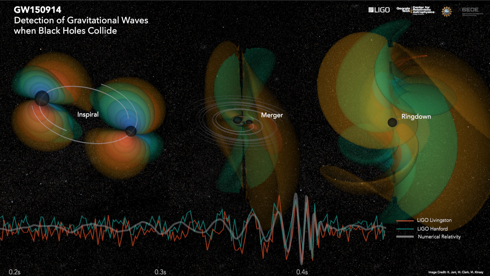 """The three stages of black hole collision as observed in supercomputer simulation of Einstein Equations. C V Vishveshwara from the Raman Research Institute, along with S. Chandrasekhar (Nobel Prize, 1983) did the historic work in understanding of the """"ringdown"""" stage after collision of black holes (Simulation and Image Credit: M. Kinsey,   M. Clark, K. Jani, Center For Relativistic Astrophysics  , Georgia Institute of Technology)"""