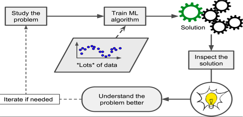 Solving machine learning problems the right way