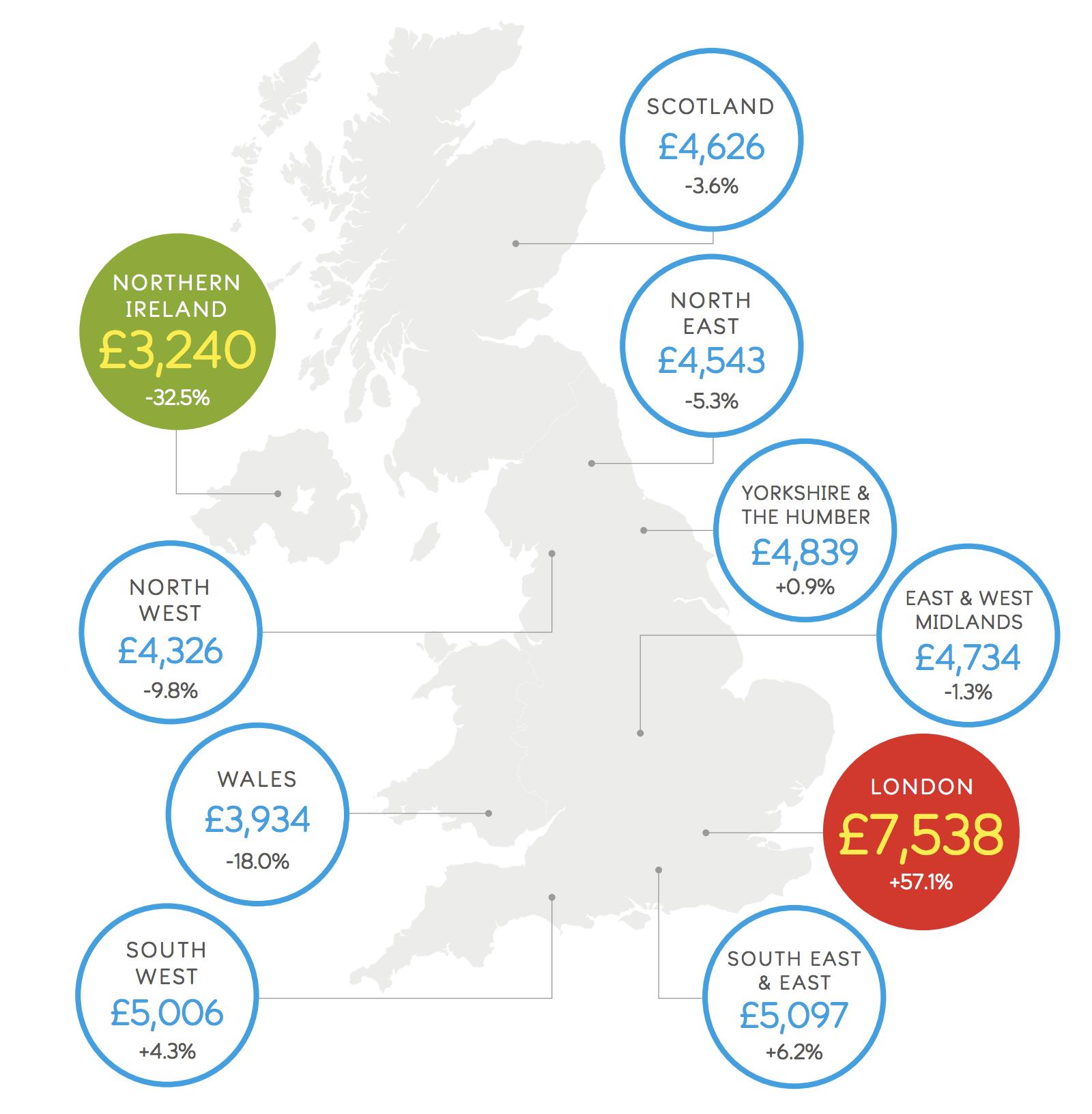 Burial Costs across the UK -