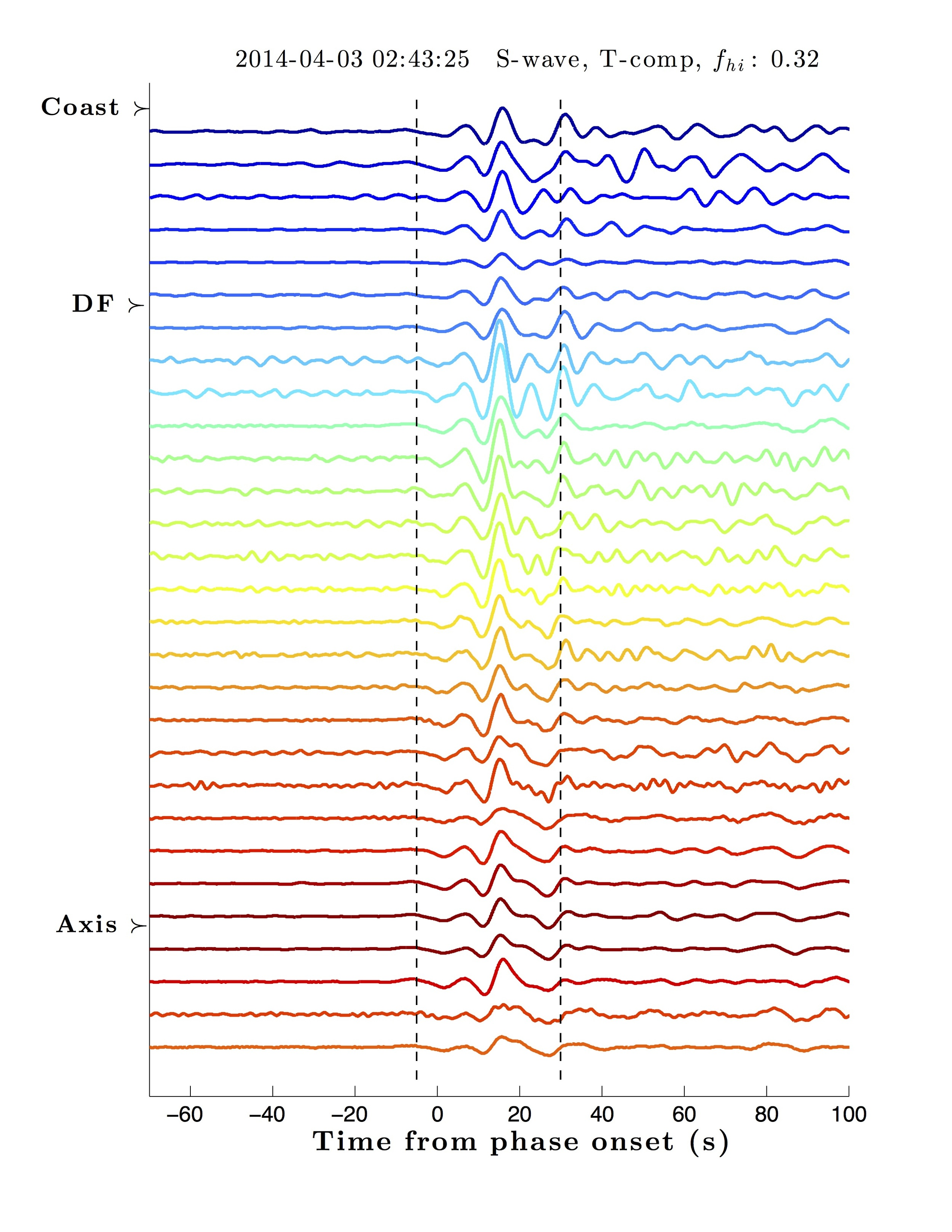 Attenuated waveforms recorded across the Juan de Fuca plate, coloured by distance from the ridge axis.