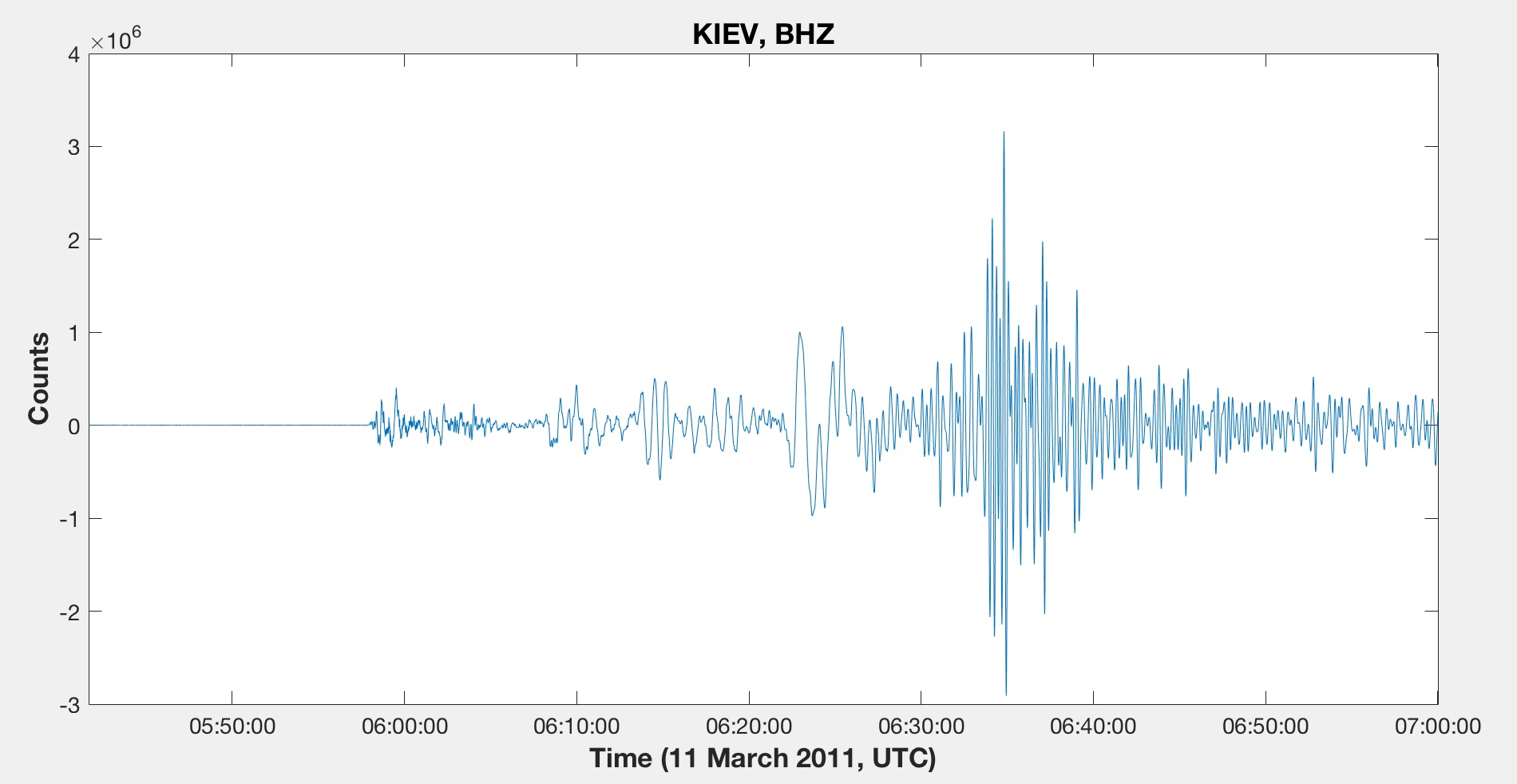 The waveforms plotted for the trace shown above.