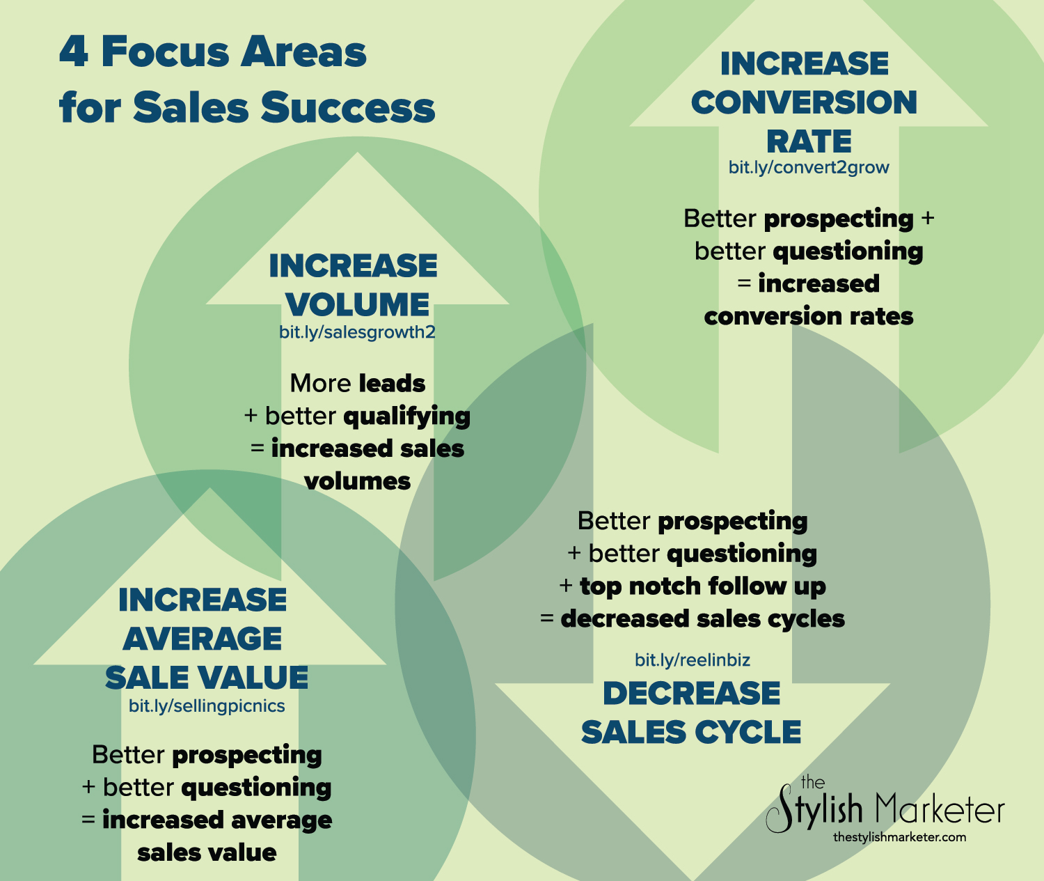 4 Factors for Sales Growth.jpg