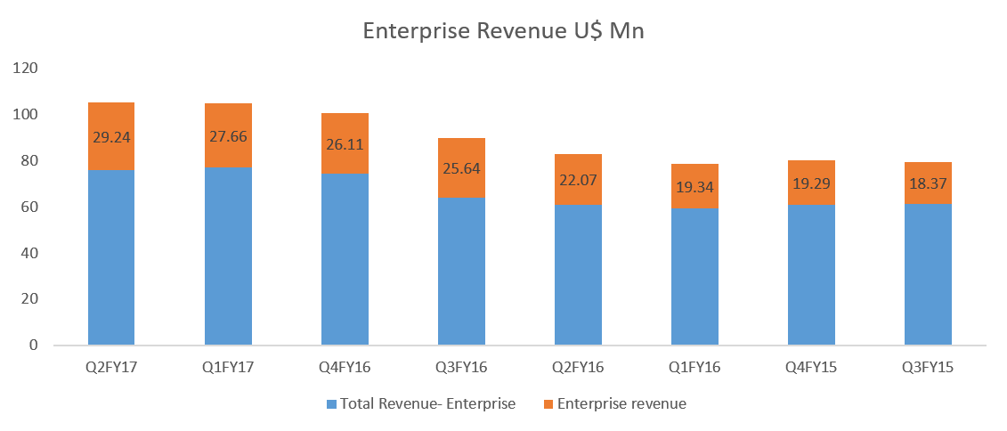 Not much traction in enterprise revenue