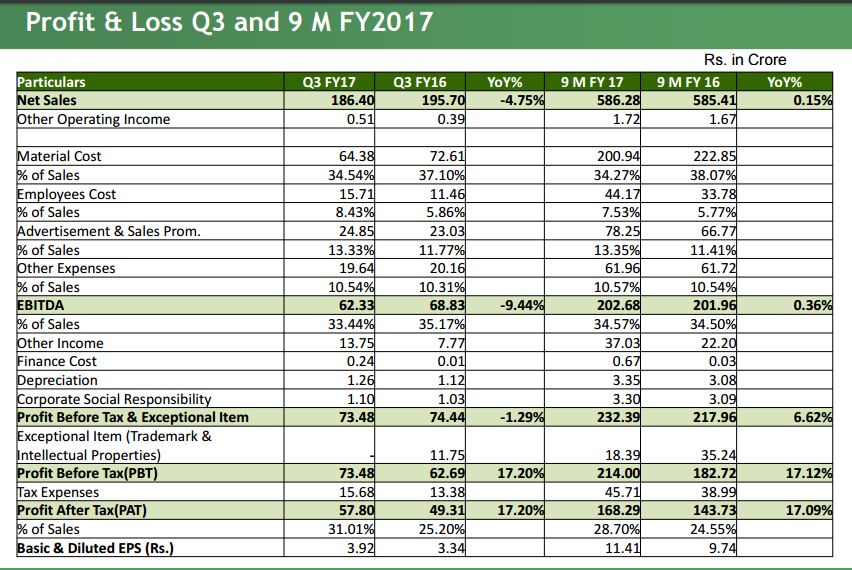 Bajaj Corp Q3FY17 Performance Summary.png