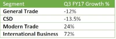 Bajaj Corp Q3FY17 Segmental revenue.jpg
