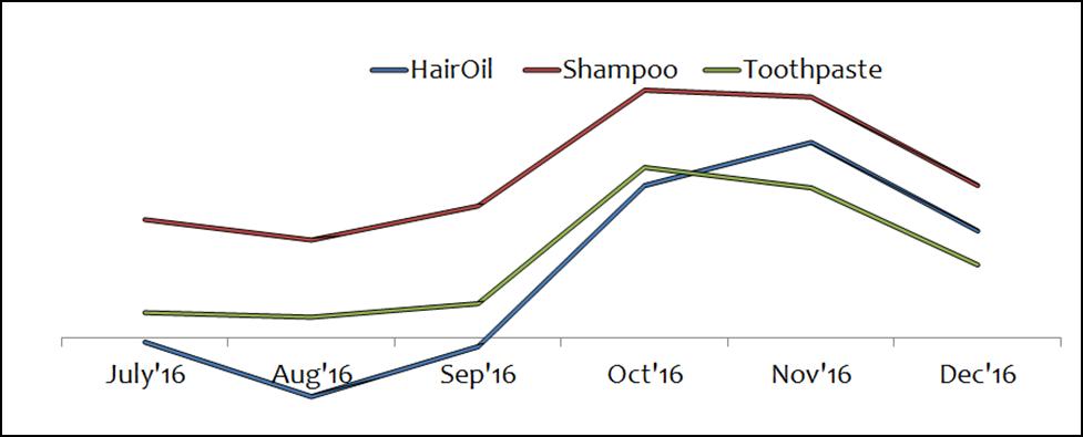 Dabur Q3FY17 Categories Growth Trend