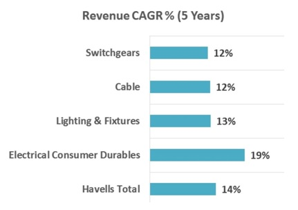 Havells Category growth trend