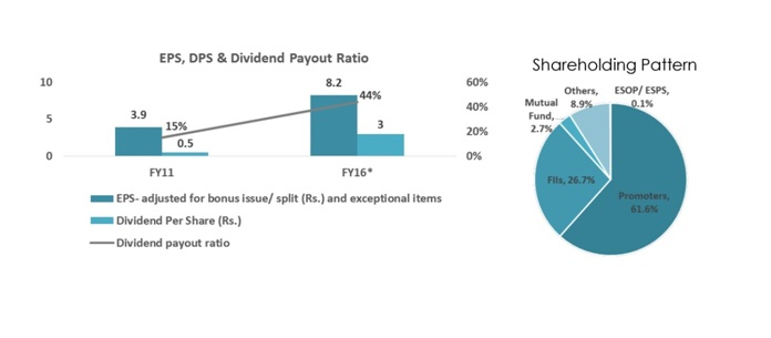 Havells EPS, Dividend and Shareholdng pattern Q3FY17