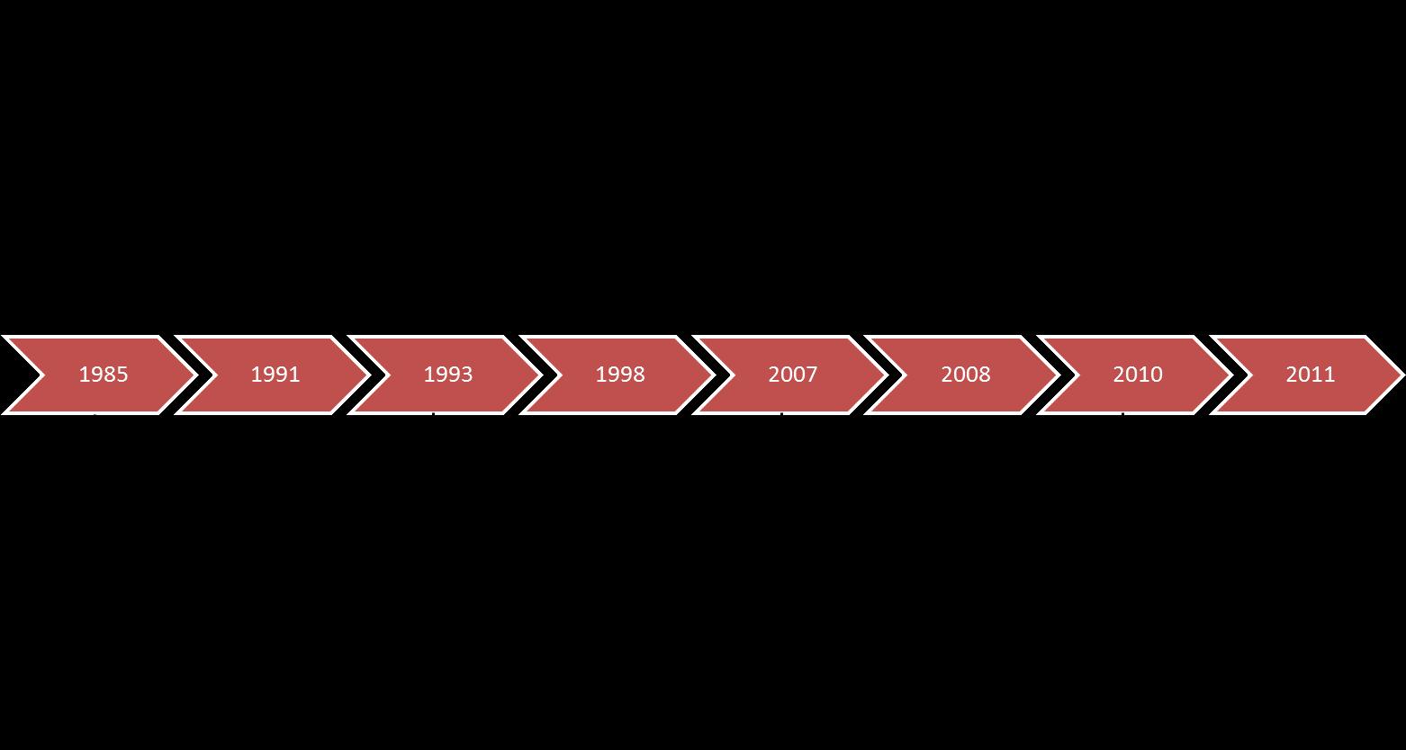 Mold Tek Packaging History