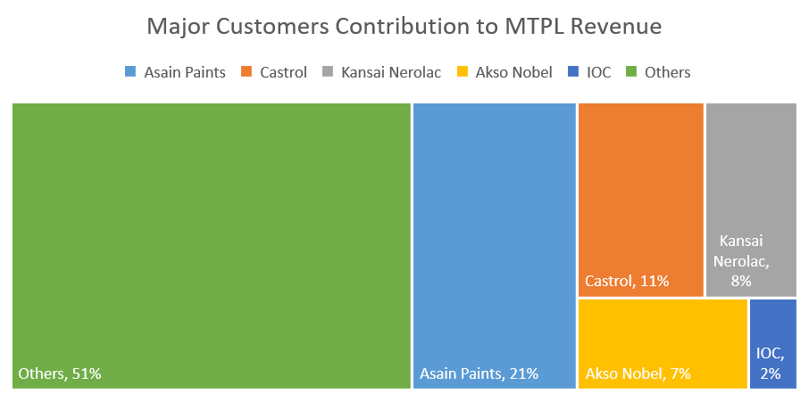 Major Customer Contribution to MTPL Revenue