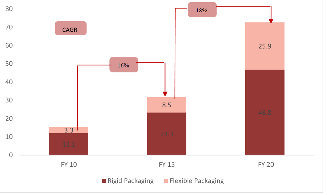 Indian Plastics Packaging Industry