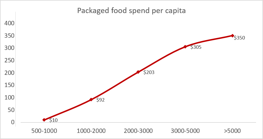India Packaged Food Per Capita Spend