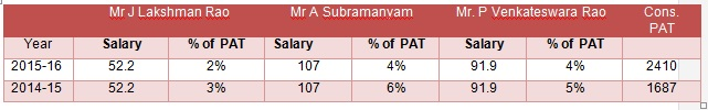 All figures in INR lakhs