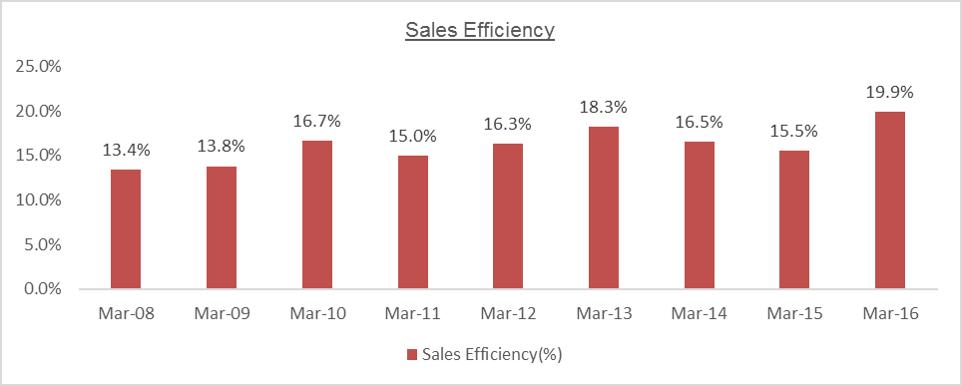MTPL Sales Efficiency