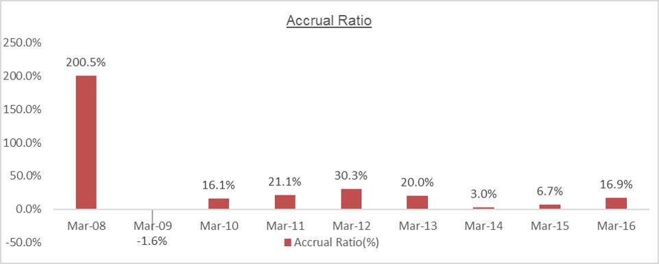 MTPL Accrual Ratio
