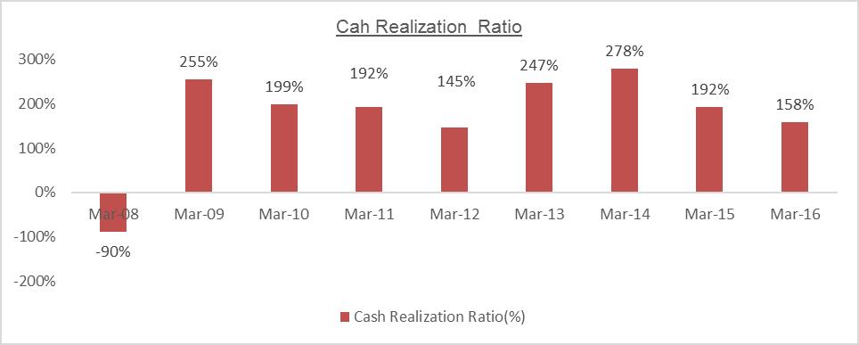MTPL Cash Realisation ratio