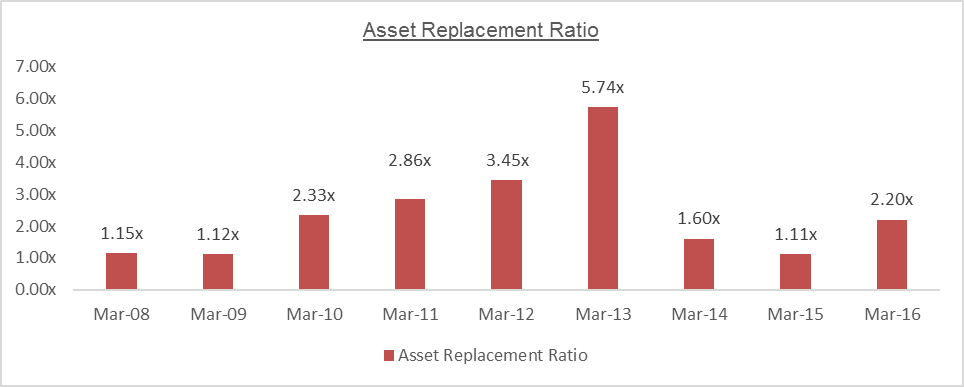 MTPL Asset Replacement Ratio