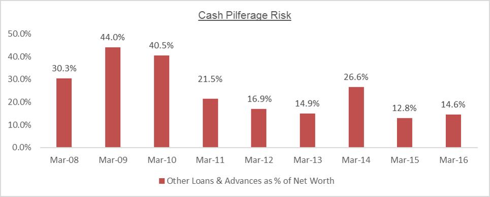 MTPL Cash Pilferage Risk