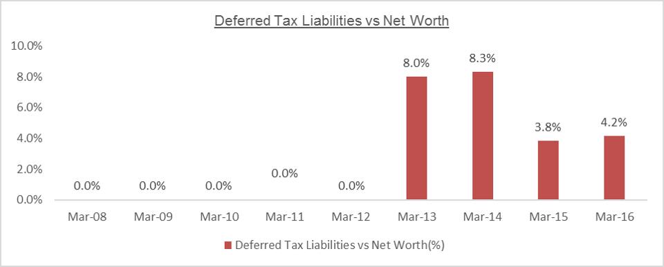 MTPL Deferred Tax Liabilities vs Networth