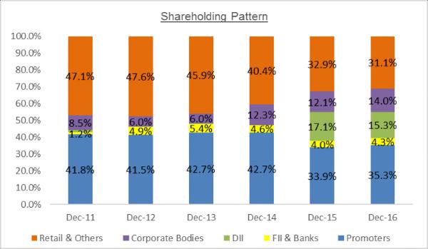 MOld Tek Packaging Shareholder Analysis