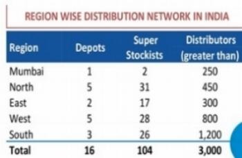 Parag Milk Foods Distribution Network