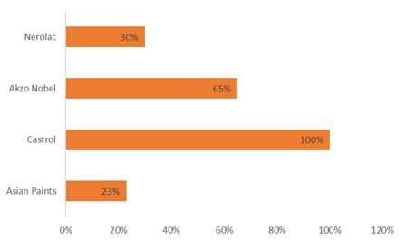 Client wise market Share