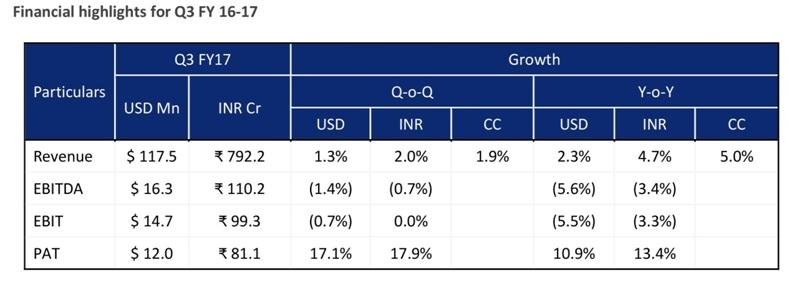 Zensar technologies Q3FY17 financials