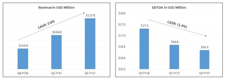 Zensar Tec Q3FY17 Revenue & EBITDA in USD