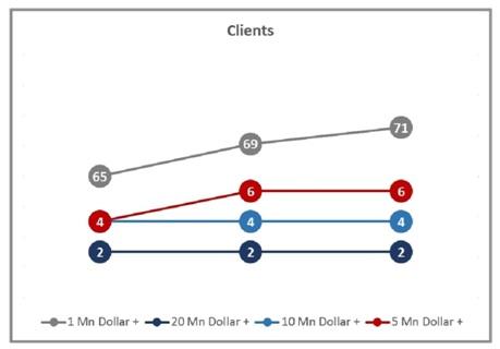 Zensar Tech Q3FY17 Client Data