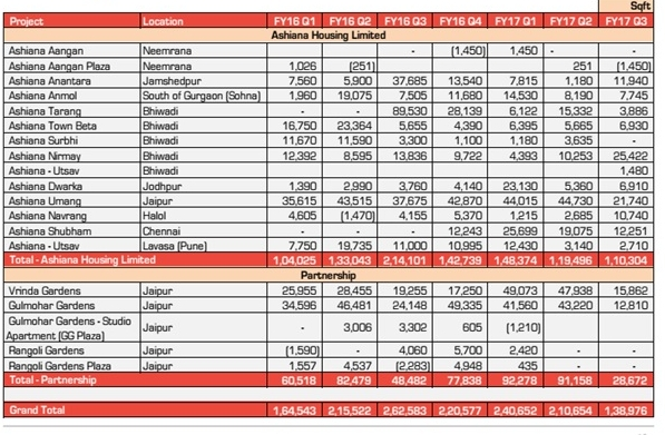 Ashiana HOusing Quarterly Sales Trend
