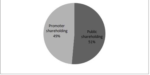 Zensar Tech Shareholding Q3FY17