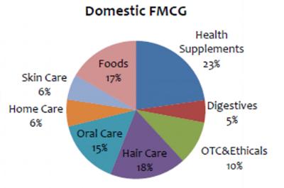 Dabur Domestic FMCG Q3FY17