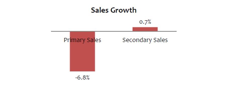 Dabur FMCG Sales Growth Q3FY17
