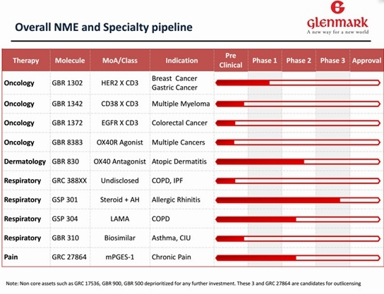 Glenmark NME and Speciality Pipeline Q3FY17
