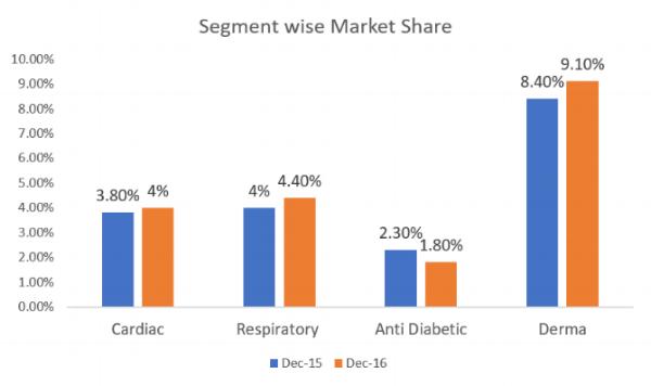 Glenmark India Segment wise Market Share Q3FY17